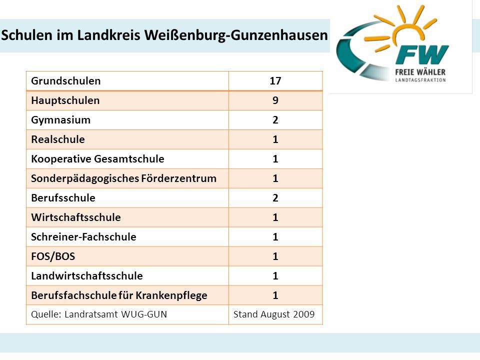 Schulen im Landkreis Weißenburg-Gunzenhausen Grundschulen17 Hauptschulen9 Gymnasium2 Realschule1 Kooperative Gesamtschule1 Sonderpädagogisches Förderz