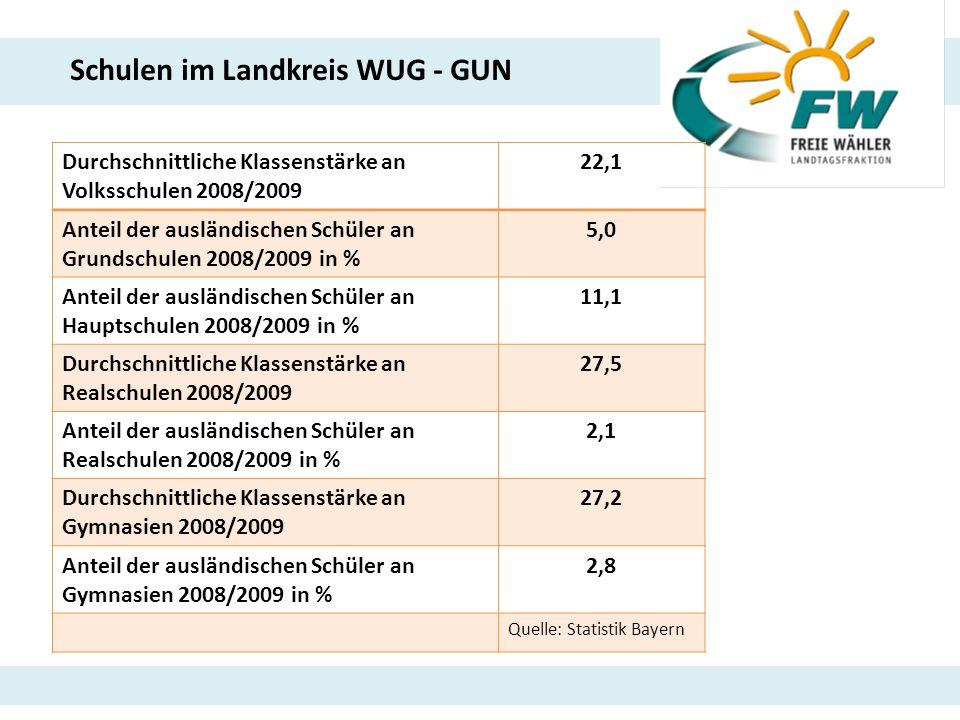 Schulen im Landkreis WUG - GUN Durchschnittliche Klassenstärke an Volksschulen 2008/2009 22,1 Anteil der ausländischen Schüler an Grundschulen 2008/20