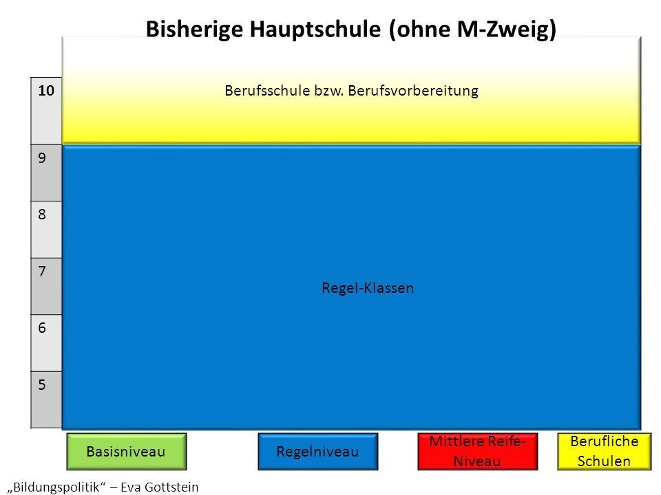 Modulare Förderung in Deutsch, Mathematik und Englisch Förder-Kurse Regel-Klassen M-Kurse M-Klassen P-Klasse 10 9 8 7 6 5 Berufsschule bzw.