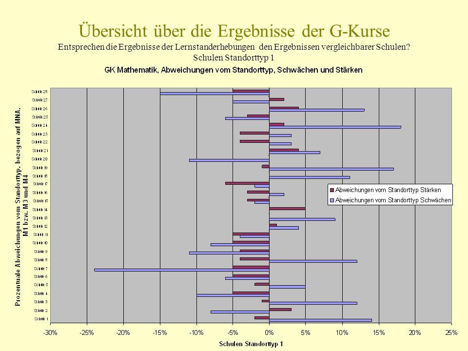 Übersicht über die Ergebnisse der G-Kurse Entsprechen die Ergebnisse der Lernstanderhebungen den Ergebnissen vergleichbarer Schulen? Schulen Standortt