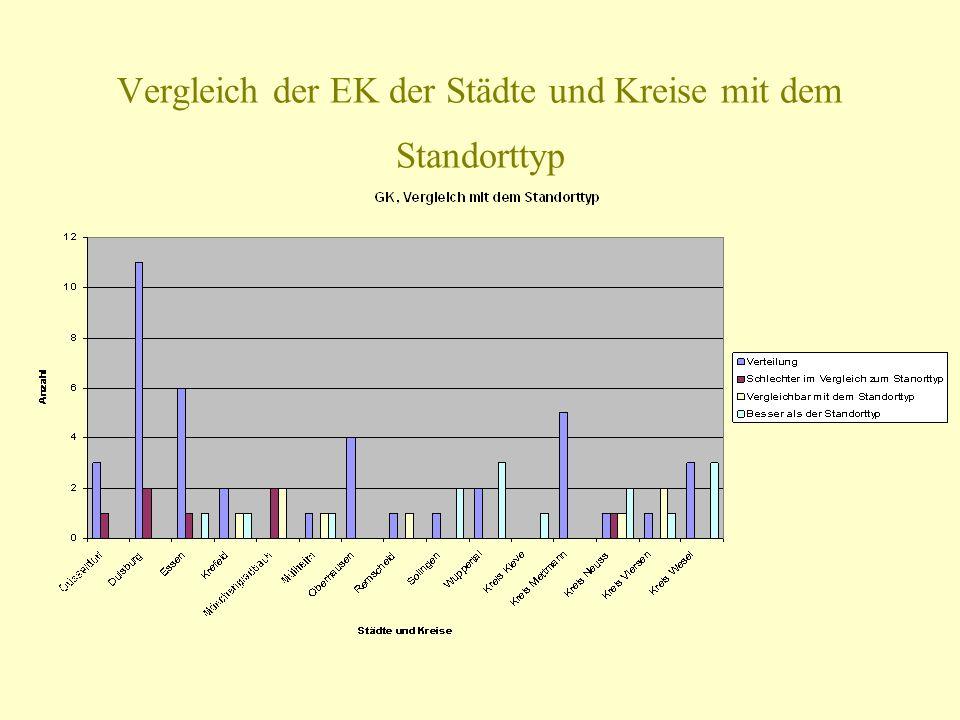 Vergleich der EK der Städte und Kreise mit dem Standorttyp