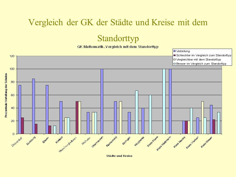 Vergleich der GK der Städte und Kreise mit dem Standorttyp