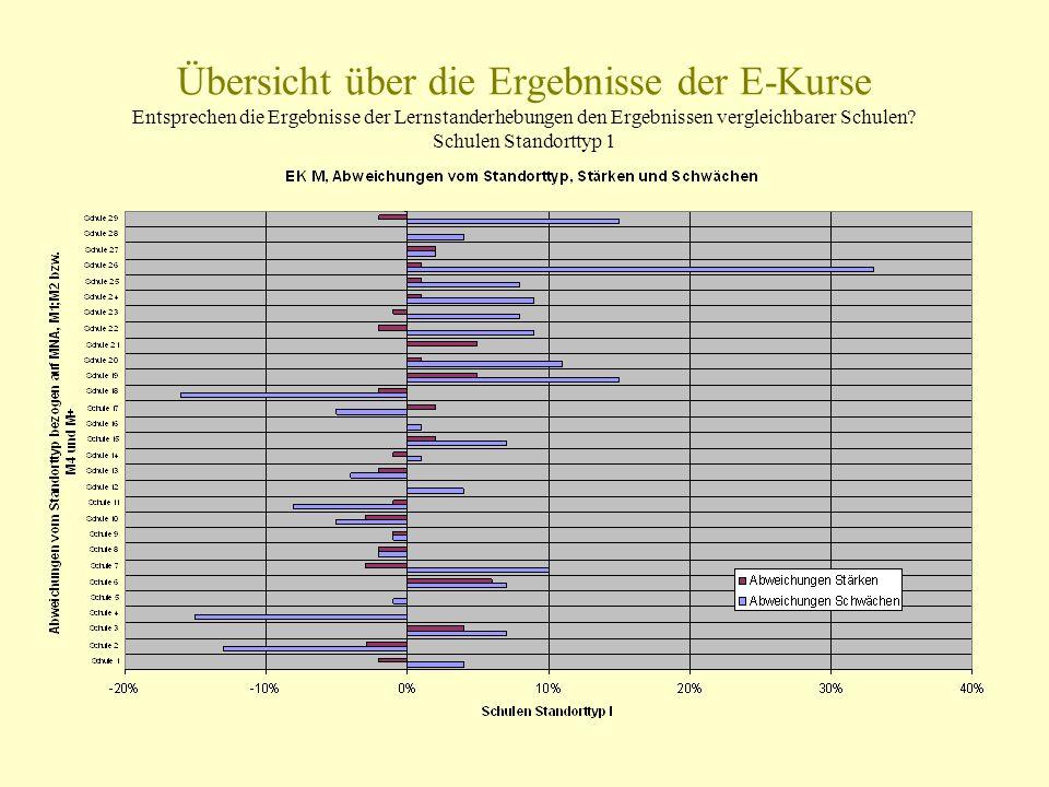 Übersicht über die Ergebnisse der E-Kurse Entsprechen die Ergebnisse der Lernstanderhebungen den Ergebnissen vergleichbarer Schulen? Schulen Standortt
