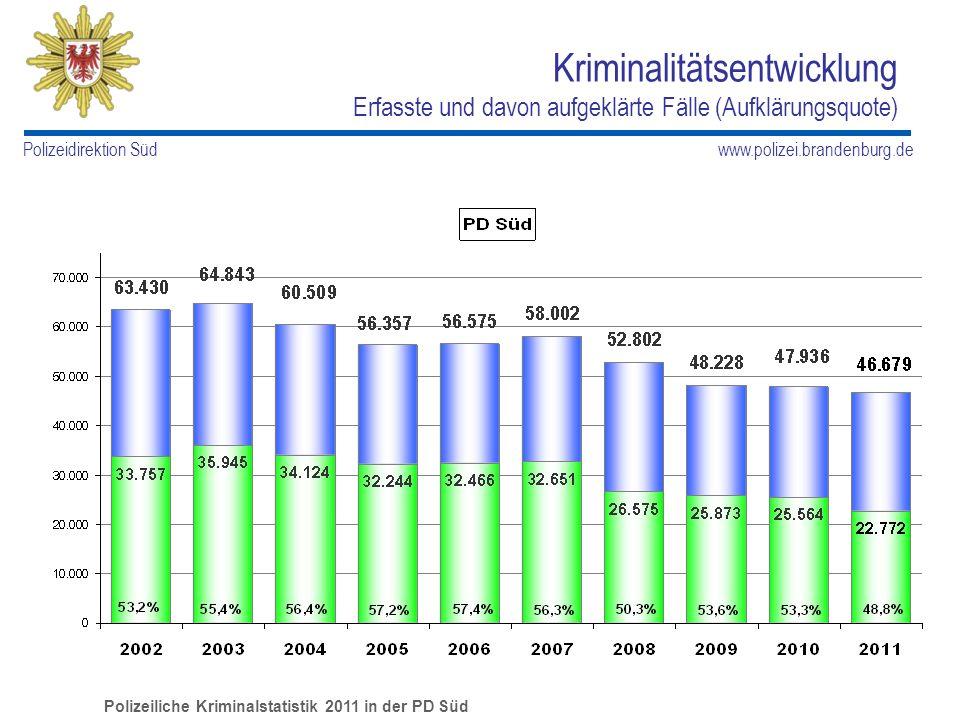 www.polizei.brandenburg.de Polizeidirektion Süd Anteile der Kommunen an der Kriminalität in der PD Süd erfasste Fälle mit Aufklärungsquote und Anteil an PD in Prozent Polizeiliche Kriminalstatistik 2011 in der PD Süd
