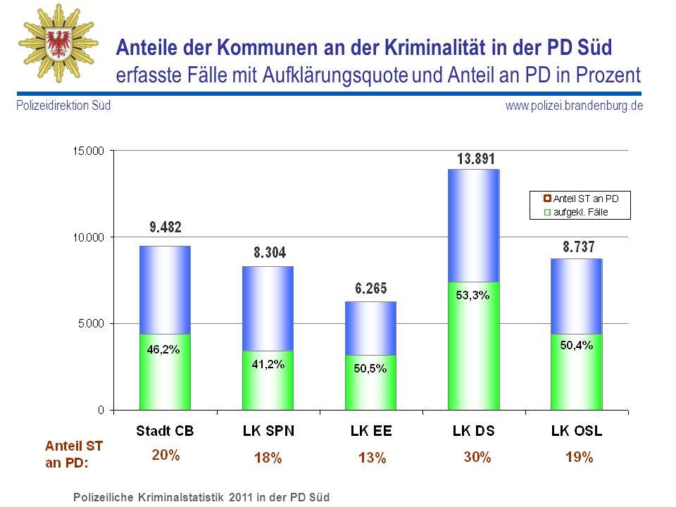 www.polizei.brandenburg.de Polizeidirektion Süd Anteile der Kommunen an der Kriminalität in der PD Süd erfasste Fälle mit Aufklärungsquote und Anteil