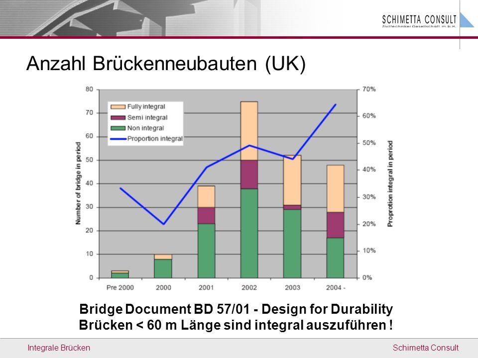 Schimetta ConsultIntegrale Brücken Anzahl Brückenneubauten (UK) Bridge Document BD 57/01 - Design for Durability Brücken < 60 m Länge sind integral au