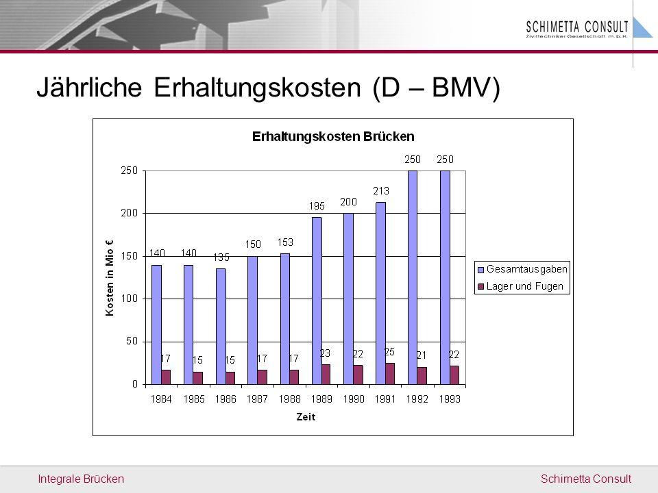 Schimetta ConsultIntegrale Brücken Jährliche Erhaltungskosten (D – BMV)