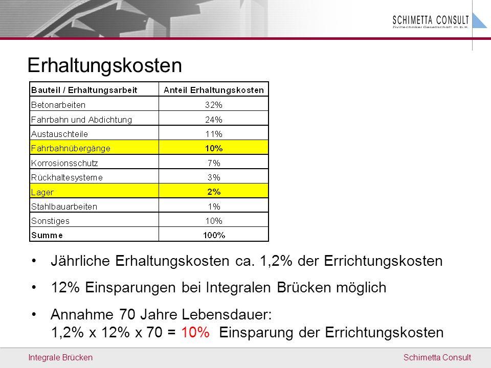 Schimetta ConsultIntegrale Brücken Erhaltungskosten Jährliche Erhaltungskosten ca. 1,2% der Errichtungskosten 12% Einsparungen bei Integralen Brücken