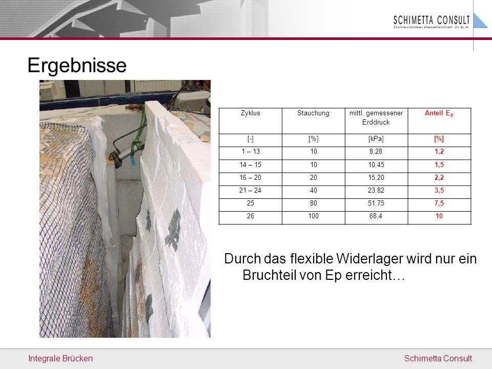 Schimetta ConsultIntegrale Brücken Ergebnisse ZyklusStauchung mittl. gemessener Erddruck Anteil E p [-][%][kPa][%] 1 – 13108,281,2 14 – 151010,451,5 1