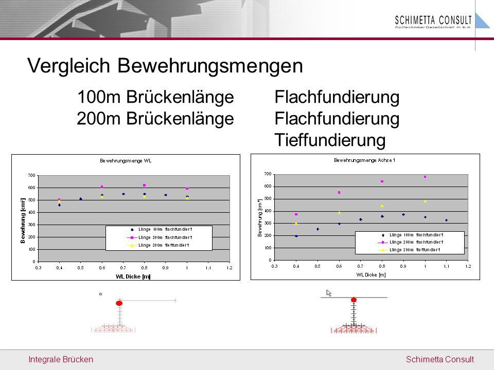 Schimetta ConsultIntegrale Brücken 100m BrückenlängeFlachfundierung 200m Brückenlänge Flachfundierung Tieffundierung Vergleich Bewehrungsmengen