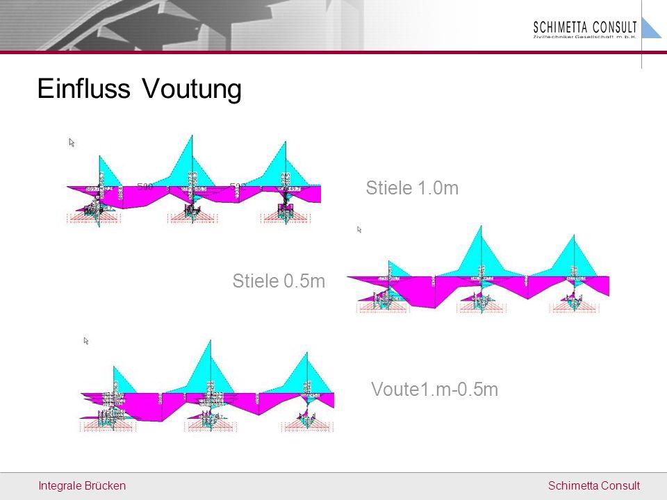 Schimetta ConsultIntegrale Brücken Stiele 0.5m Stiele 1.0m Voute1.m-0.5m Einfluss Voutung