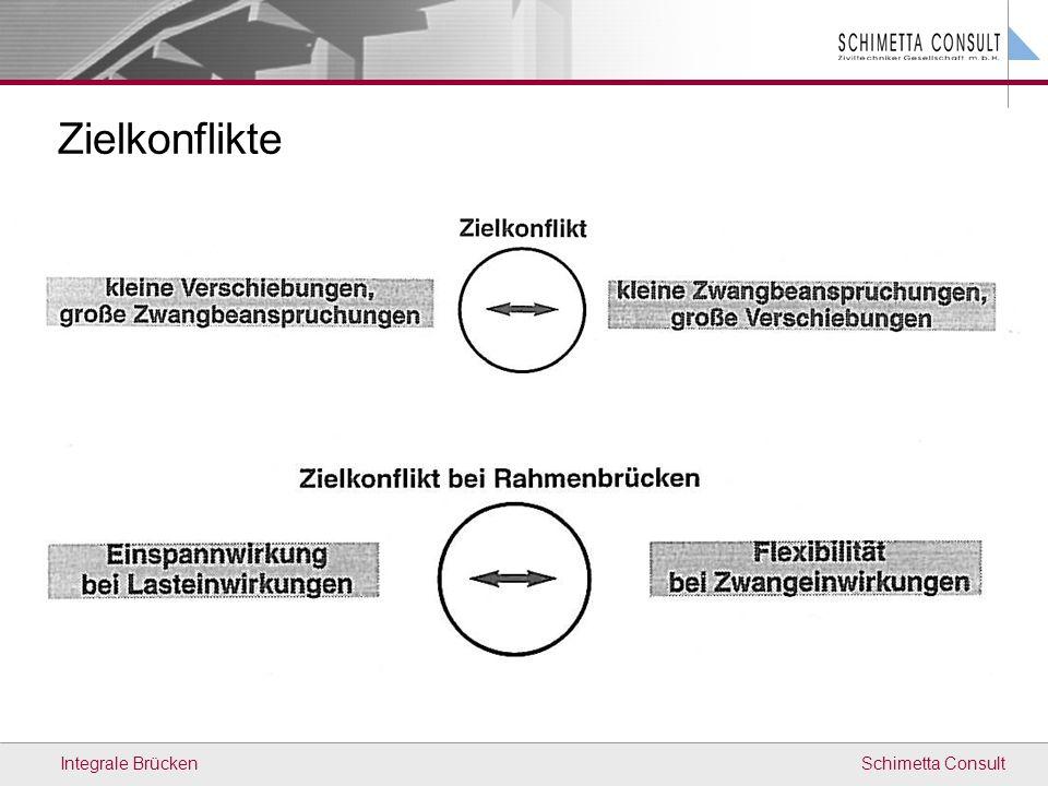Schimetta ConsultIntegrale Brücken Sunnibergbrücke (CH) L=526 m integral / Konzept: Prof.