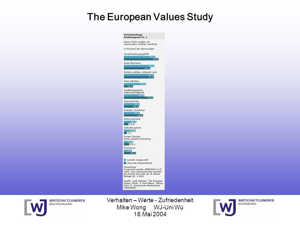 Verhalten – Werte - Zufriedenheit Mike Wong WJ-Uni Wü 18.Mai 2004 Shell Jugendstudie Wertorientierungen der Jugendlichen zwischen 12 und 25 Jahren längerfristiger Trend der Werte und der Mentalität der Jugend über eine Spanne von knapp 15 Jahren 90er Jahre: Leistung, Sicherheit und Macht 80er Jahre:für 62% der Jugendlichen: Fleiß und Ehrgeiz 2002 sind es bereits 75%.