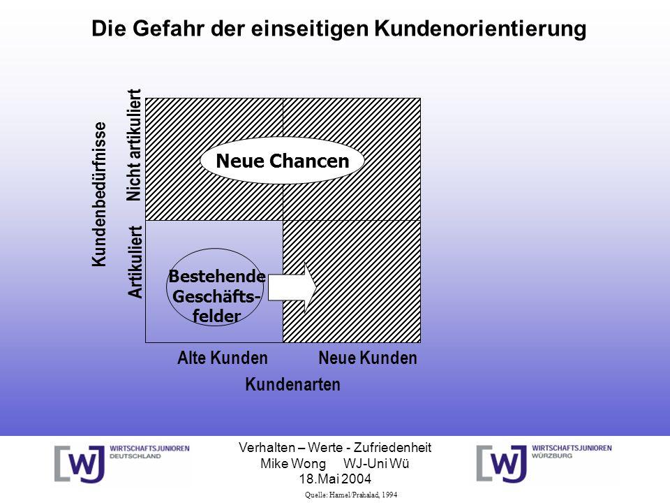 Verhalten – Werte - Zufriedenheit Mike Wong WJ-Uni Wü 18.Mai 2004 Die Gefahr der einseitigen Kundenorientierung Alte Kunden Kundenarten Neue Kunden Ar