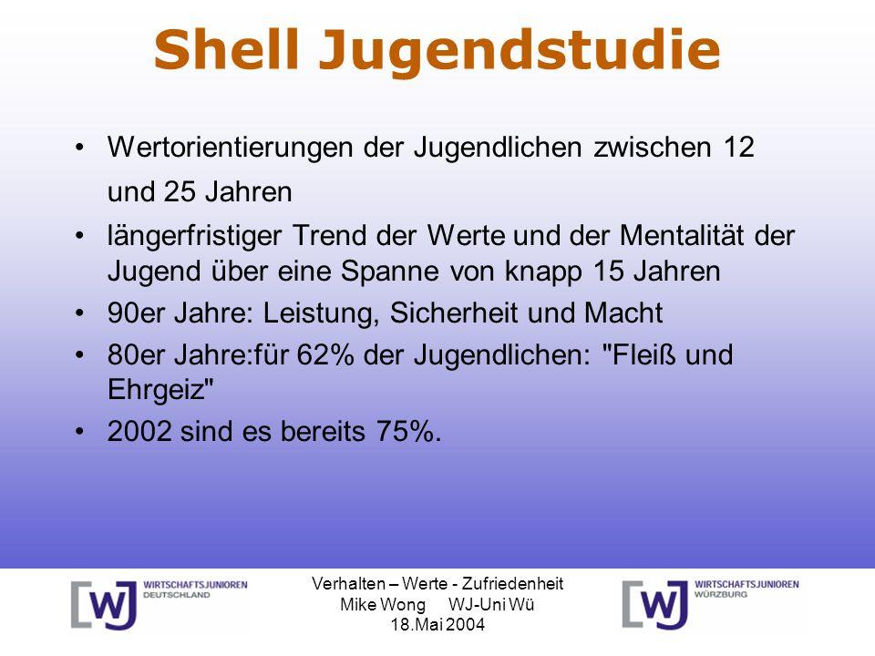 Verhalten – Werte - Zufriedenheit Mike Wong WJ-Uni Wü 18.Mai 2004 Shell Jugendstudie Wertorientierungen der Jugendlichen zwischen 12 und 25 Jahren län