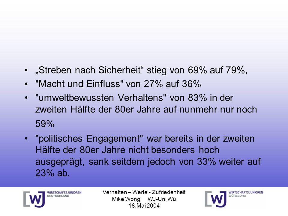 Verhalten – Werte - Zufriedenheit Mike Wong WJ-Uni Wü 18.Mai 2004 Streben nach Sicherheit stieg von 69% auf 79%,