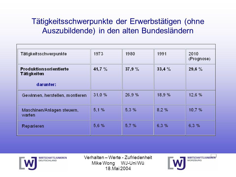 Verhalten – Werte - Zufriedenheit Mike Wong WJ-Uni Wü 18.Mai 2004 Tätigkeitsschwerpunkte der Erwerbstätigen (ohne Auszubildende) in den alten Bundeslä