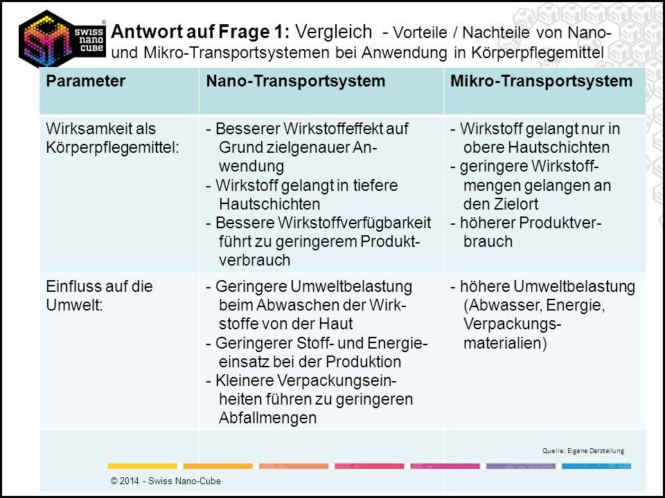 Antwort auf Frage 1: Vergleich - Vorteile / Nachteile von Nano- und Mikro-Transportsystemen bei Anwendung in Körperpflegemittel ParameterNano-Transpor