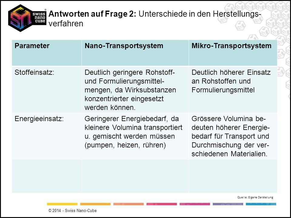Antworten auf Frage 2: Unterschiede in den Herstellungs- verfahren ParameterNano-TransportsystemMikro-Transportsystem Stoffeinsatz:Deutlich geringere