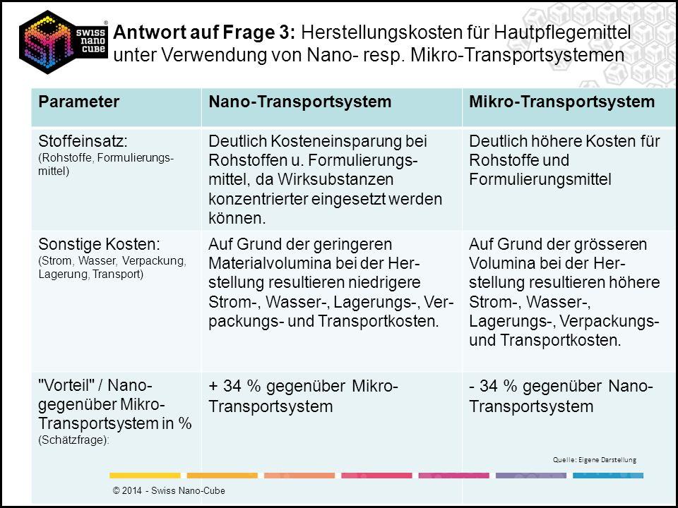 Antwort auf Frage 3: Herstellungskosten für Hautpflegemittel unter Verwendung von Nano- resp. Mikro-Transportsystemen ParameterNano-TransportsystemMik