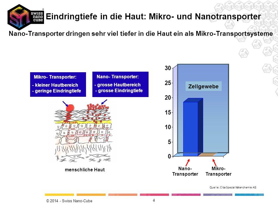 Mikro- Transporter Nano- Transporter Mikro- Transporter: - kleiner Hautbereich - geringe Eindringtiefe Nano- Transporter: - grosse Hautbereich - gross