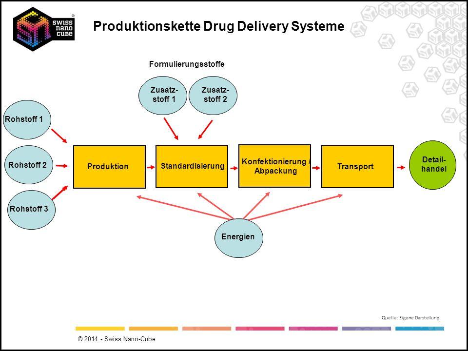 Produktion Standardisierung Konfektionierung / Abpackung Transport Detail- handel Produktionskette Drug Delivery Systeme Rohstoff 1 Rohstoff 2 Rohstof