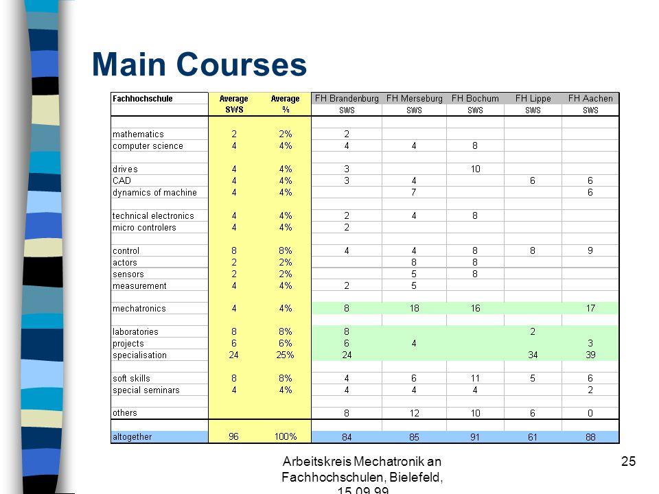 Arbeitskreis Mechatronik an Fachhochschulen, Bielefeld, 15.09.99 24 Basic Courses