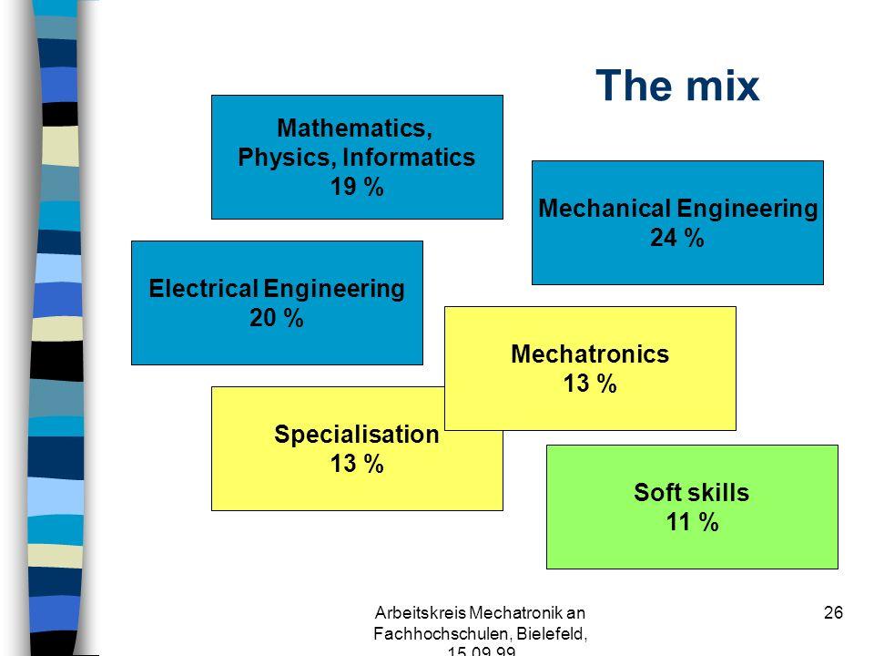 Arbeitskreis Mechatronik an Fachhochschulen, Bielefeld, 15.09.99 25 Main Courses