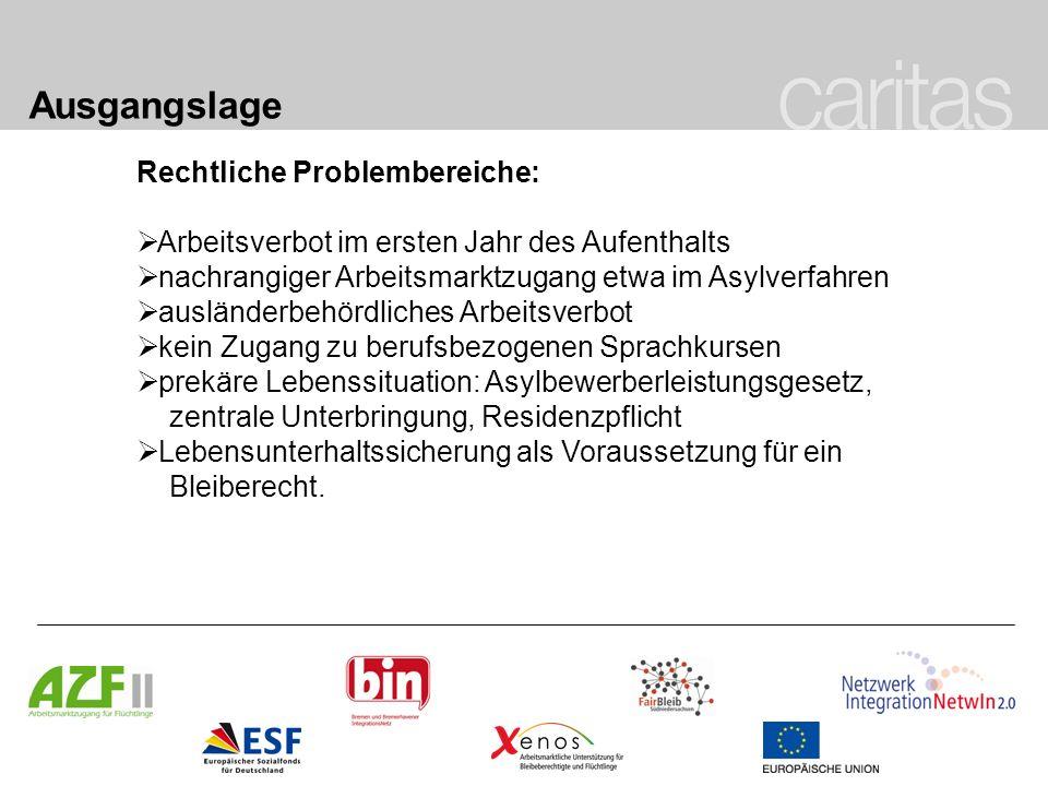 Ausgangslage Rechtliche Problembereiche: Arbeitsverbot im ersten Jahr des Aufenthalts nachrangiger Arbeitsmarktzugang etwa im Asylverfahren ausländerb