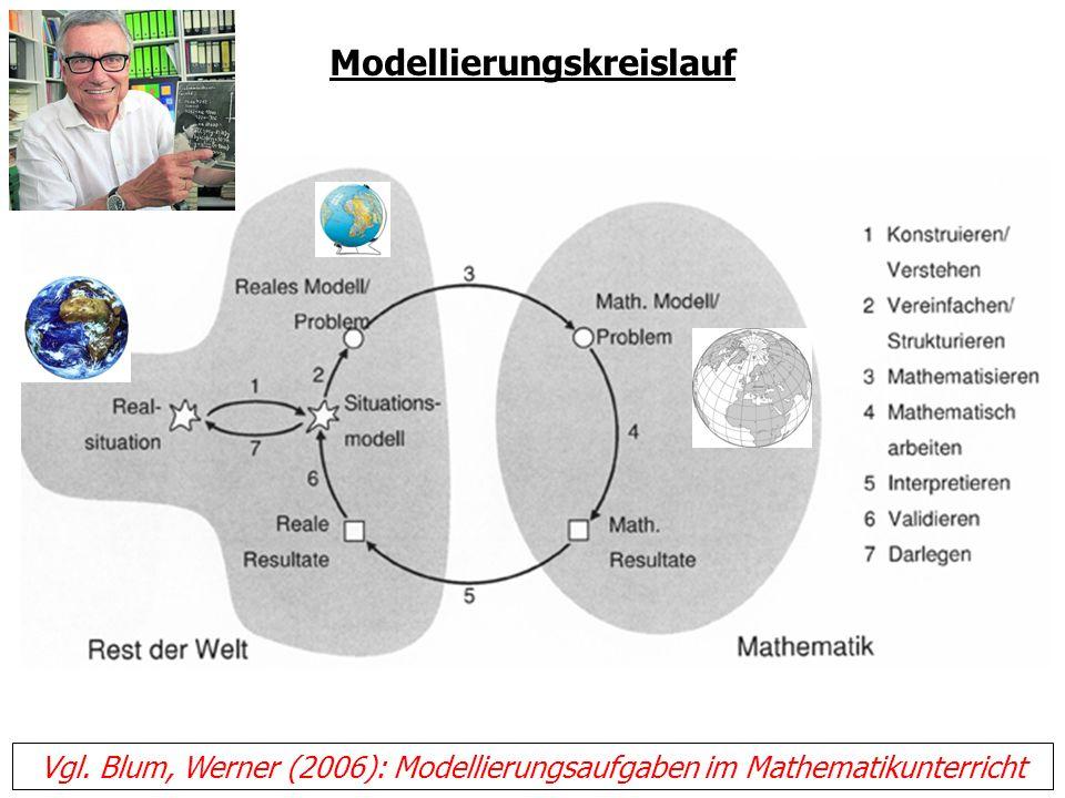 Modellierungskreislauf Vgl. Blum, Werner (2006): Modellierungsaufgaben im Mathematikunterricht