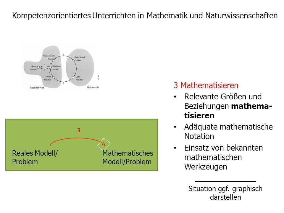 Kompetenzorientiertes Unterrichten in Mathematik und Naturwissenschaften 3 Mathematisieren Relevante Größen und Beziehungen mathema- tisieren Adäquate