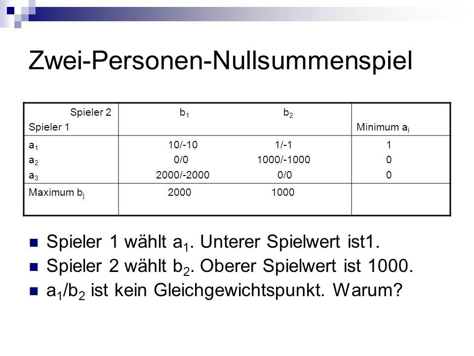 Zwei-Personen-Nullsummenspiel Spieler 1 wählt a 1. Unterer Spielwert ist1. Spieler 2 wählt b 2. Oberer Spielwert ist 1000. a 1 /b 2 ist kein Gleichgew