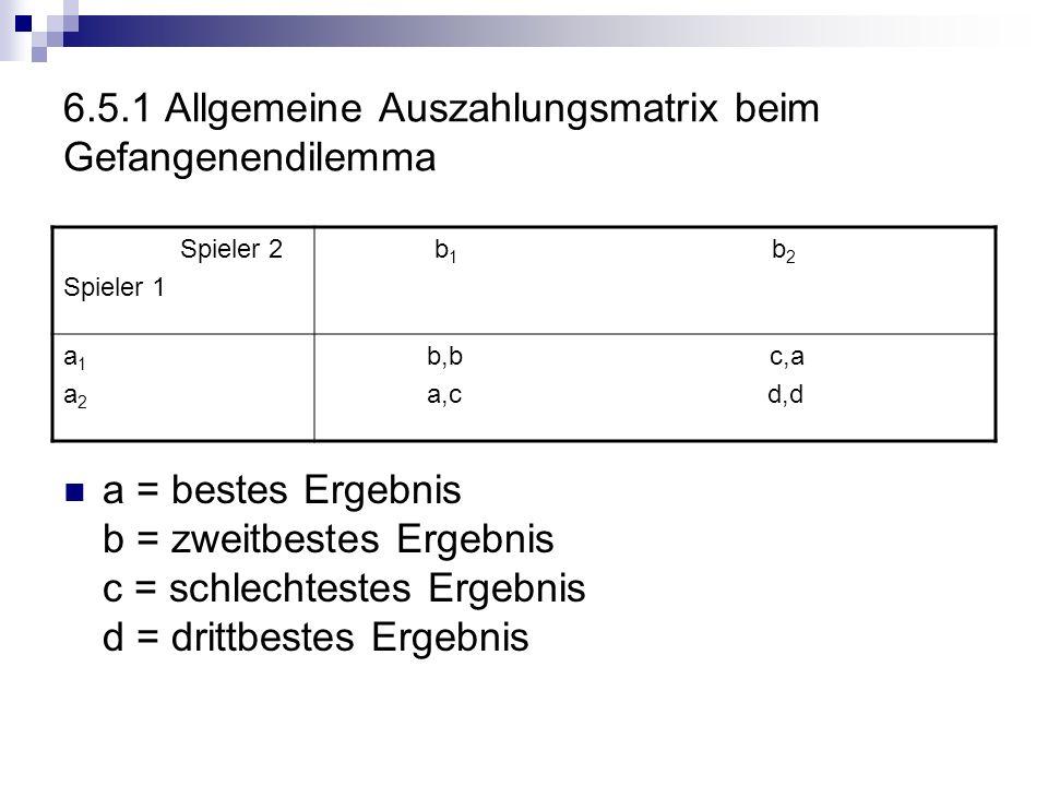 6.5.1 Allgemeine Auszahlungsmatrix beim Gefangenendilemma a = bestes Ergebnis b = zweitbestes Ergebnis c = schlechtestes Ergebnis d = drittbestes Erge