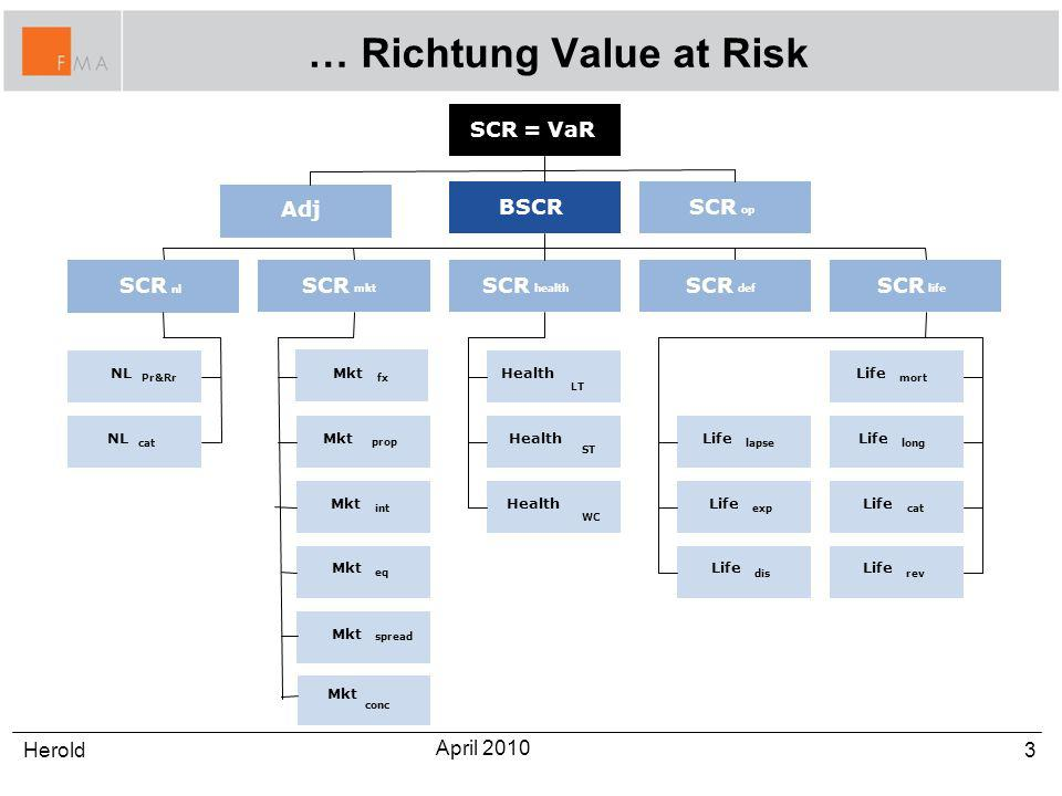… Richtung Value at Risk 3Herold April 2010