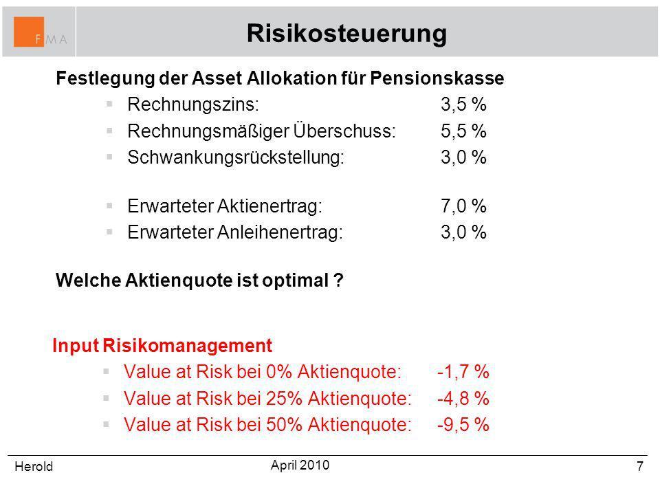 Risikosteuerung Festlegung der Asset Allokation für Pensionskasse Rechnungszins: 3,5 % Rechnungsmäßiger Überschuss:5,5 % Schwankungsrückstellung:3,0 %