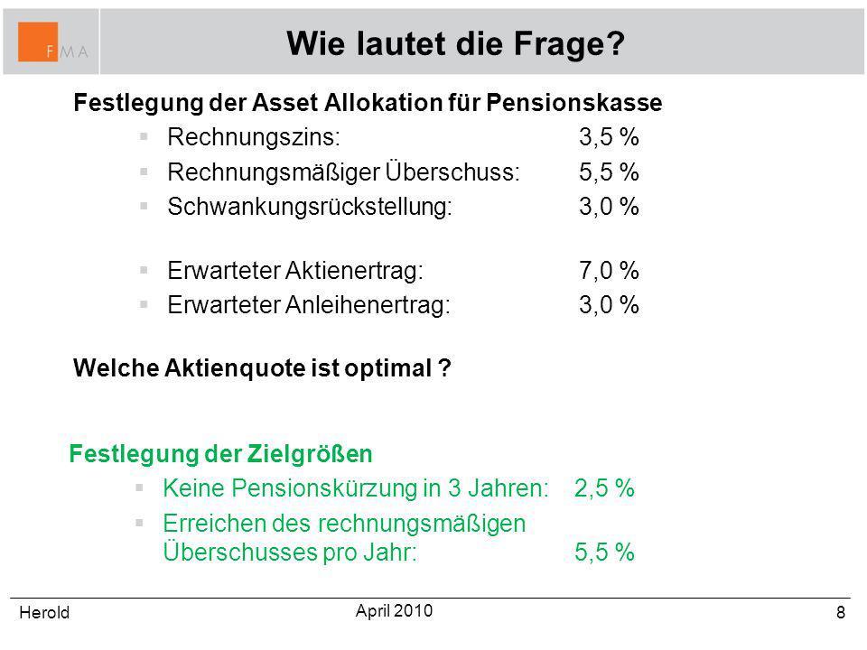 Wie lautet die Frage? Festlegung der Asset Allokation für Pensionskasse Rechnungszins: 3,5 % Rechnungsmäßiger Überschuss:5,5 % Schwankungsrückstellung