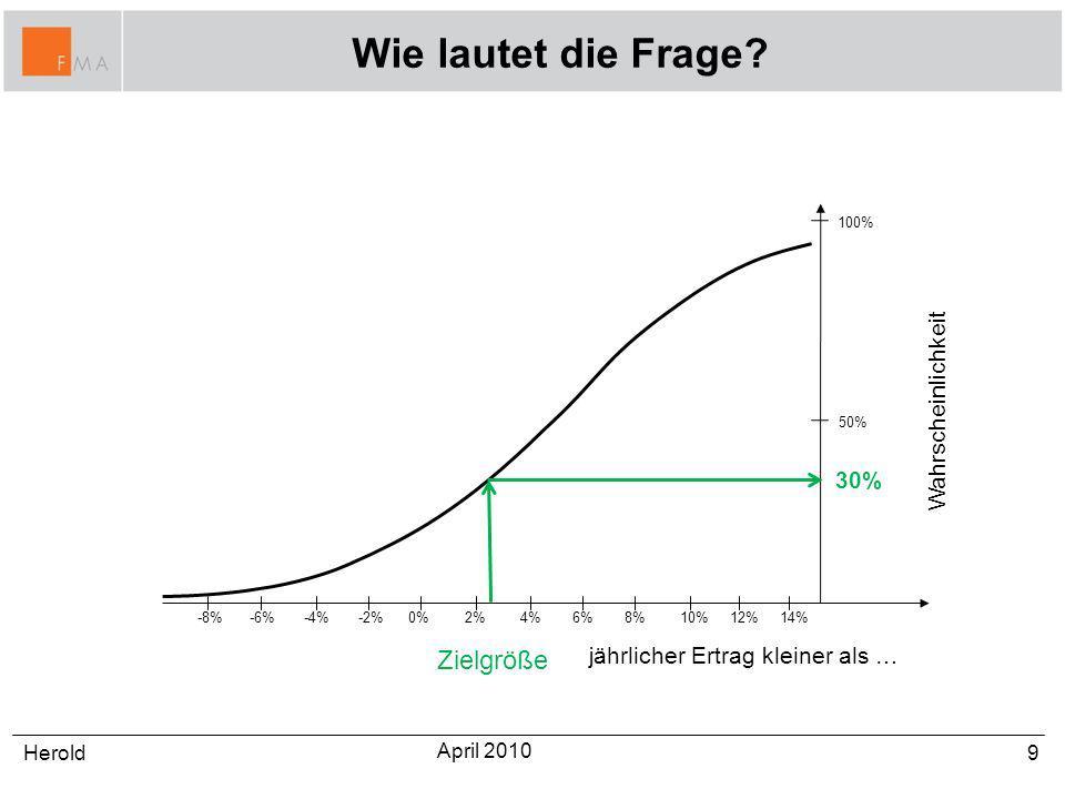 Wie lautet die Frage? 9Herold April 2010 0%2%4%6%8%-2%-4%-6%-8% jährlicher Ertrag kleiner als … 10%12%14% Wahrscheinlichkeit 100% 50% 30% Zielgröße