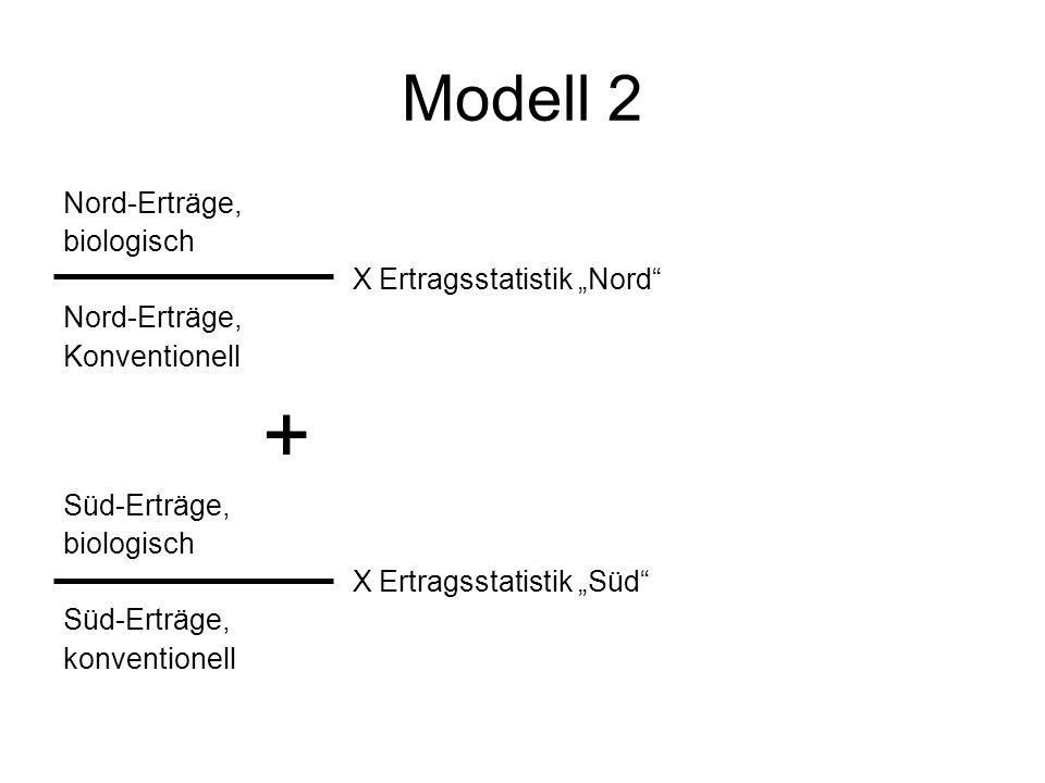Modell 2 Nord-Erträge, biologisch X Ertragsstatistik Nord Nord-Erträge, Konventionell + Süd-Erträge, biologisch X Ertragsstatistik Süd Süd-Erträge, ko