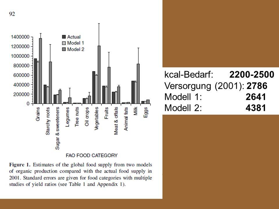 kcal-Bedarf: 2200-2500 Versorgung (2001): 2786 Modell 1: 2641 Modell 2: 4381