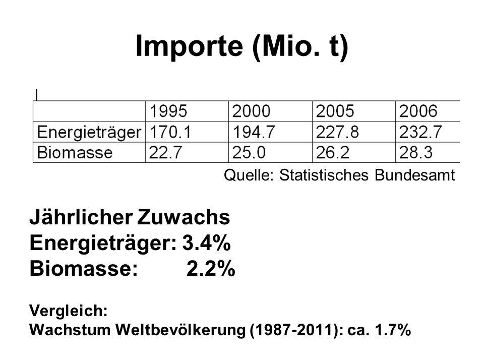 Importe (Mio. t) Quelle: Statistisches Bundesamt Jährlicher Zuwachs Energieträger: 3.4% Biomasse: 2.2% Vergleich: Wachstum Weltbevölkerung (1987-2011)