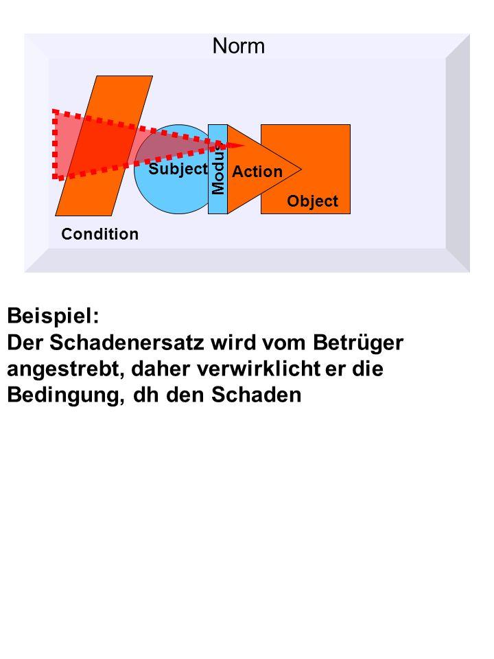 Beispiel: Der Schadenersatz wird vom Betrüger angestrebt, daher verwirklicht er die Bedingung, dh den Schaden Norm Condition Object Subject Action Modus