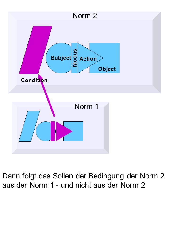 Dann folgt das Sollen der Bedingung der Norm 2 aus der Norm 1 - und nicht aus der Norm 2 Norm Object Subject Action Modus Condition Norm 2 Norm 1