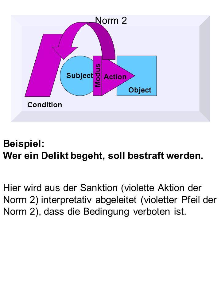 Hier wird aus der Sanktion (violette Aktion der Norm 2) interpretativ abgeleitet (violetter Pfeil der Norm 2), dass die Bedingung verboten ist.