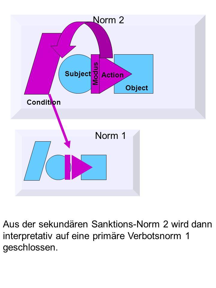 Aus der sekundären Sanktions-Norm 2 wird dann interpretativ auf eine primäre Verbotsnorm 1 geschlossen.