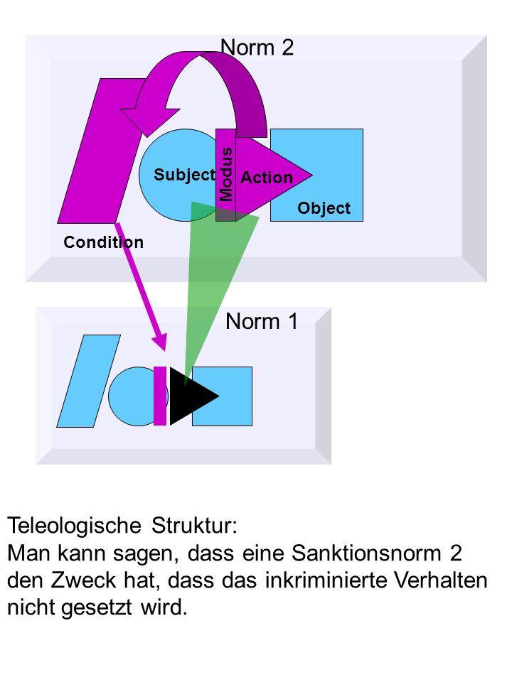 Norm 2 Object Subject Action Modus Condition Norm 1 Teleologische Struktur: Man kann sagen, dass eine Sanktionsnorm 2 den Zweck hat, dass das inkriminierte Verhalten nicht gesetzt wird.