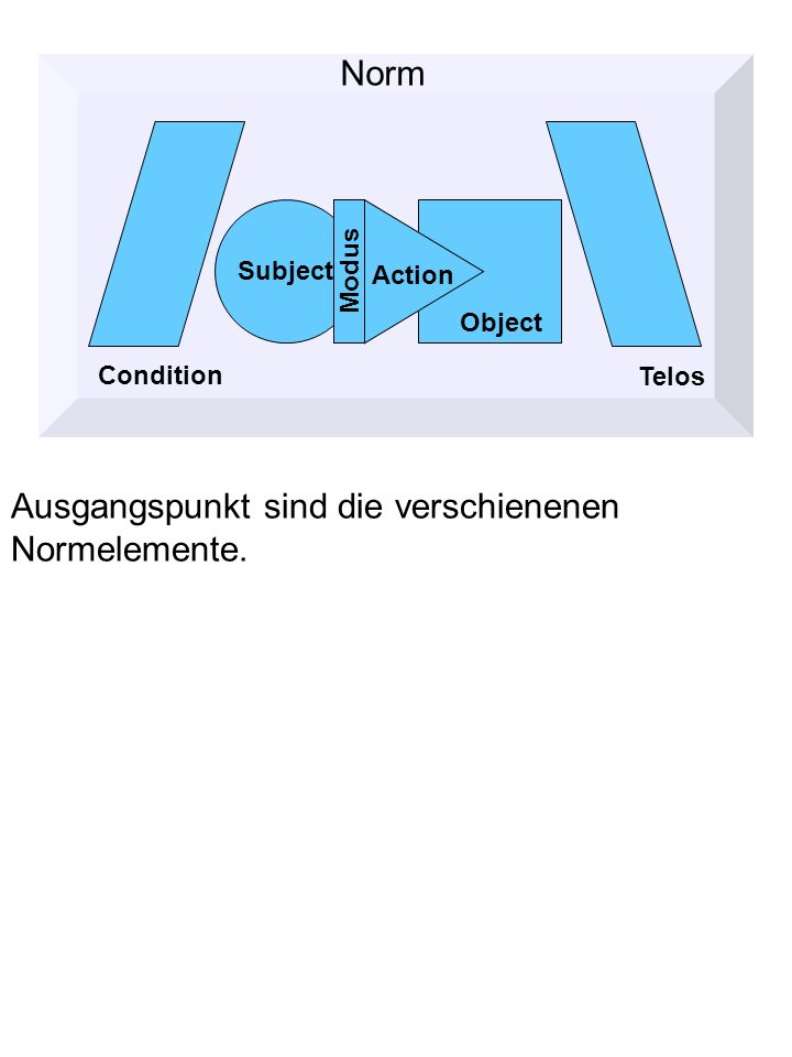 Ausgangspunkt sind die verschienenen Normelemente. Norm Condition Object Telos Subject Action Modus