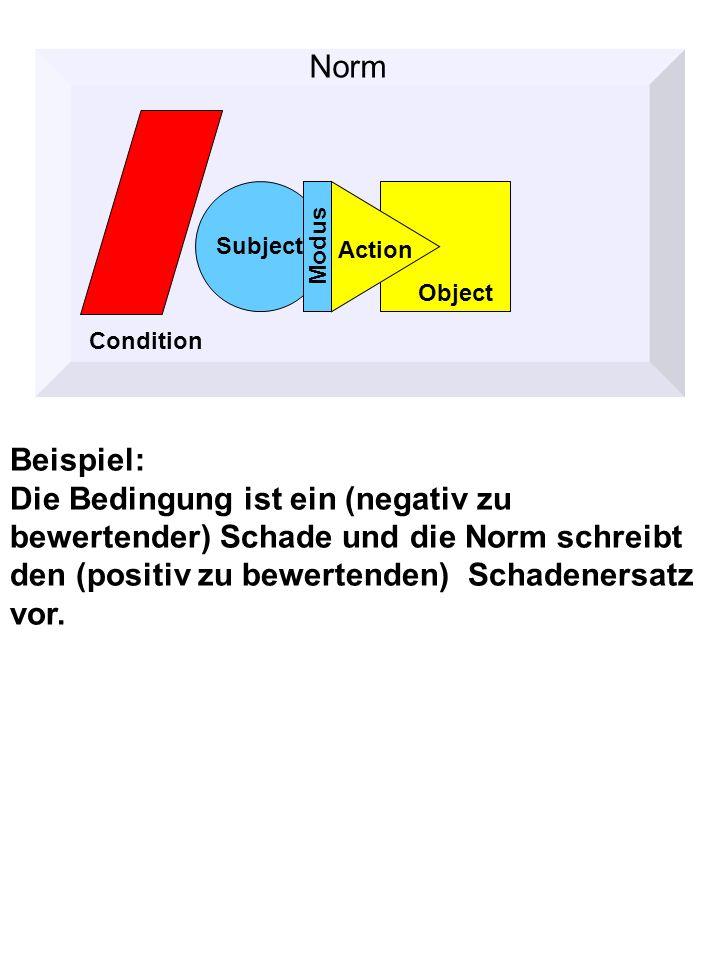 Beispiel: Die Bedingung ist ein (negativ zu bewertender) Schade und die Norm schreibt den (positiv zu bewertenden) Schadenersatz vor.