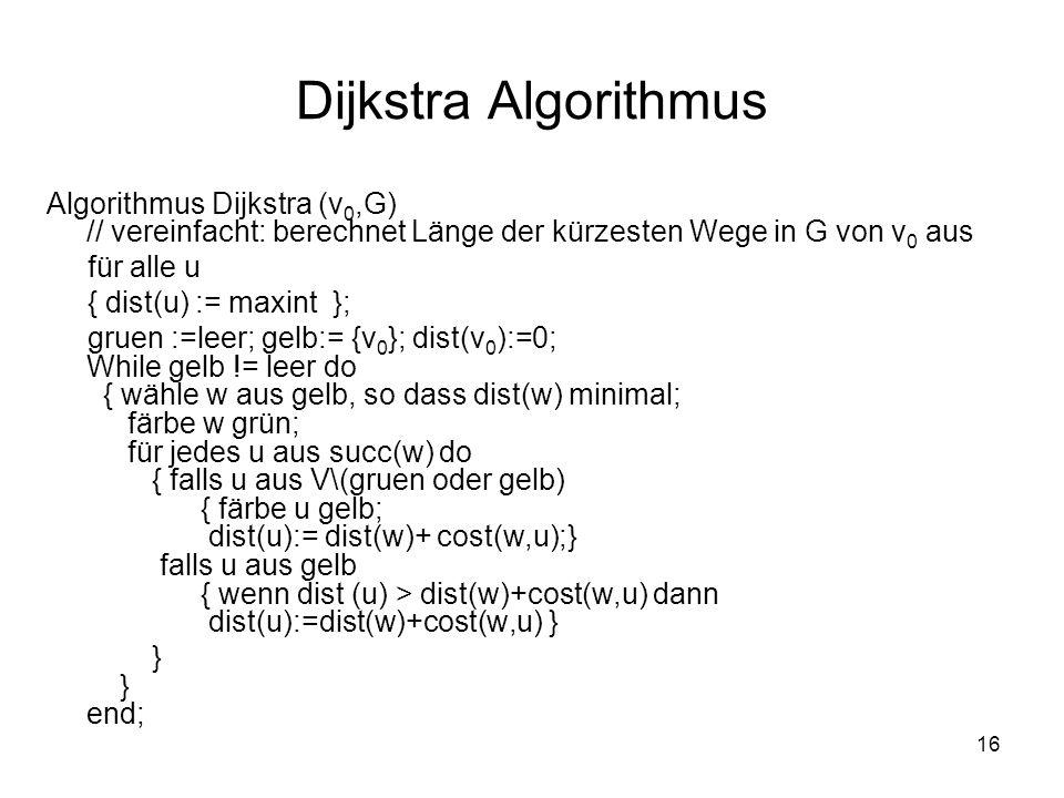 16 Dijkstra Algorithmus Algorithmus Dijkstra (v 0,G) // vereinfacht: berechnet Länge der kürzesten Wege in G von v 0 aus für alle u { dist(u) := maxin