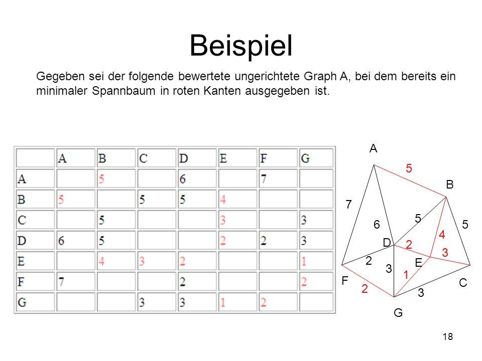 18 Beispiel Gegeben sei der folgende bewertete ungerichtete Graph A, bei dem bereits ein minimaler Spannbaum in roten Kanten ausgegeben ist. G A B 5 C
