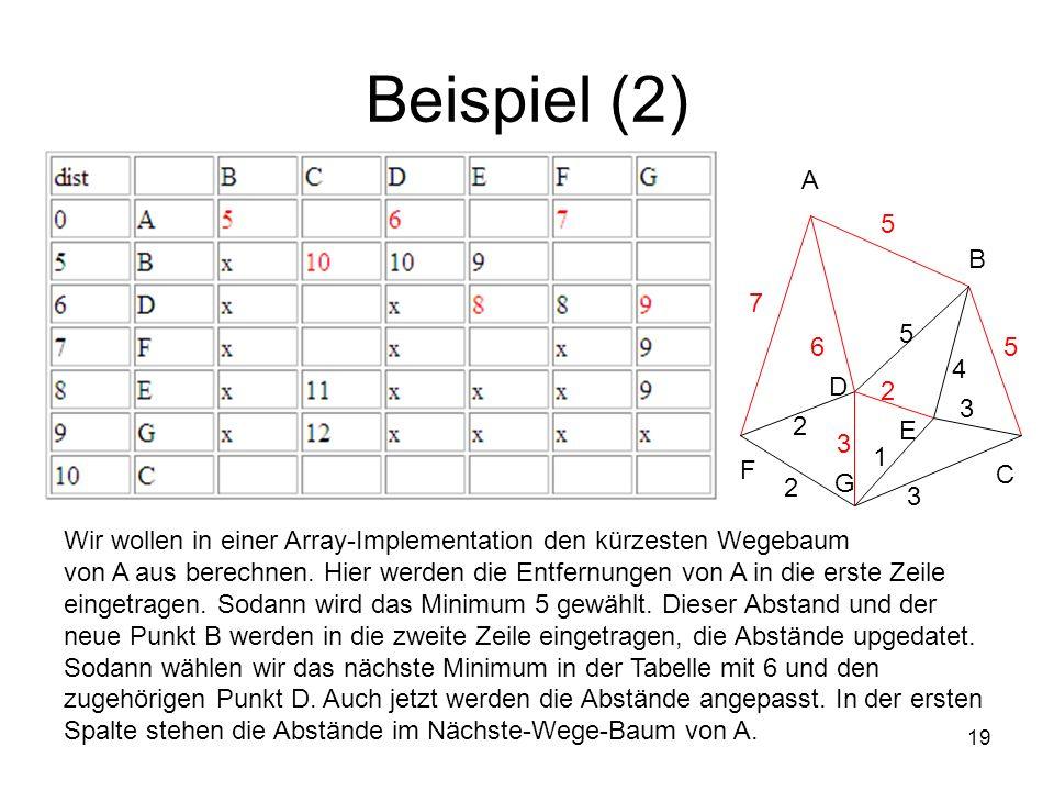 19 Beispiel (2) Wir wollen in einer Array-Implementation den kürzesten Wegebaum von A aus berechnen. Hier werden die Entfernungen von A in die erste Z